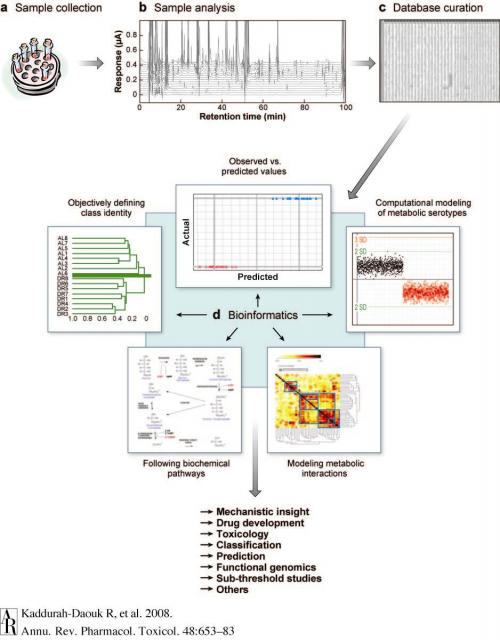 Metabolomics graphic